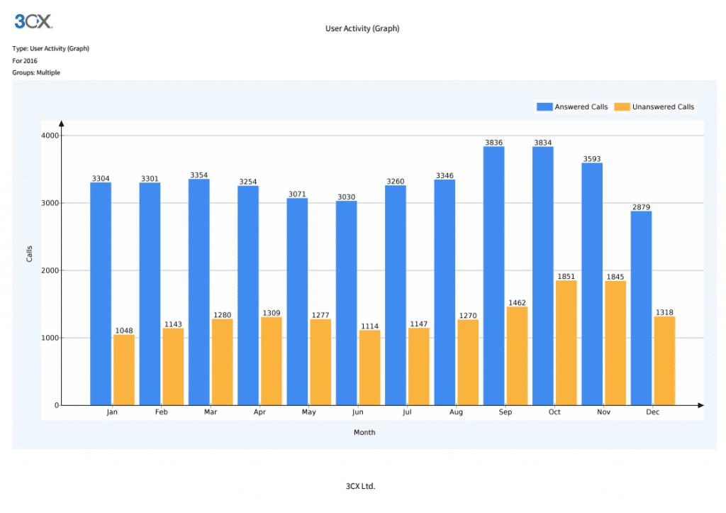 3CX Warteschleifen Statistik